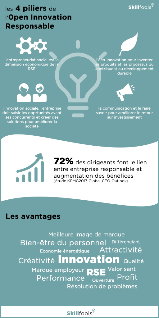 Infographie piliers open innovation responsable